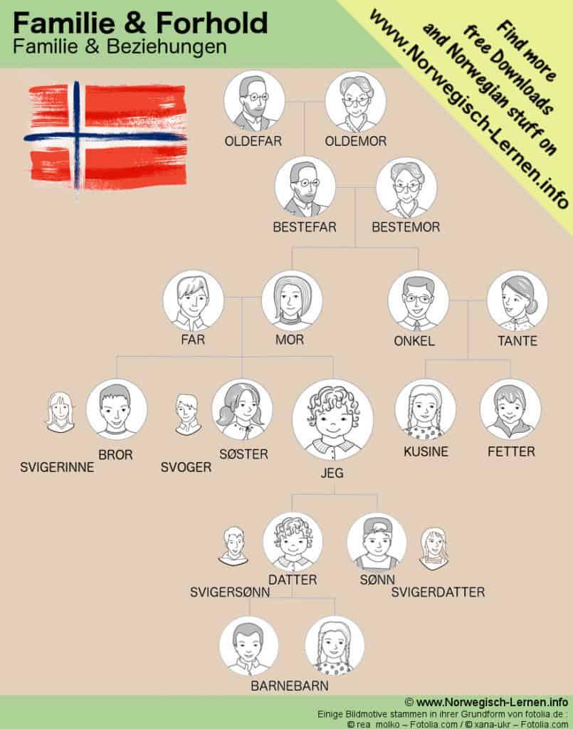 Familie und Beziehungen Familienverhältnisse auf Norwegisch